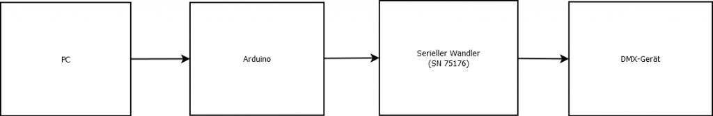 Signalkette DMX-Projekt